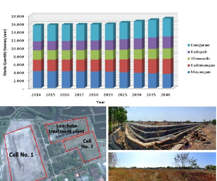 Consulting Services for Pre-Feasibility Study in Municipal Solid Waste Management, Probolinggo